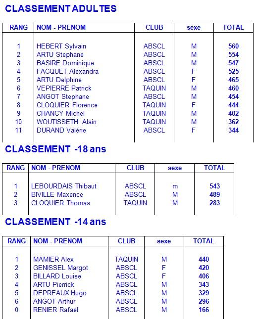 resultats-tir-a-larc-4